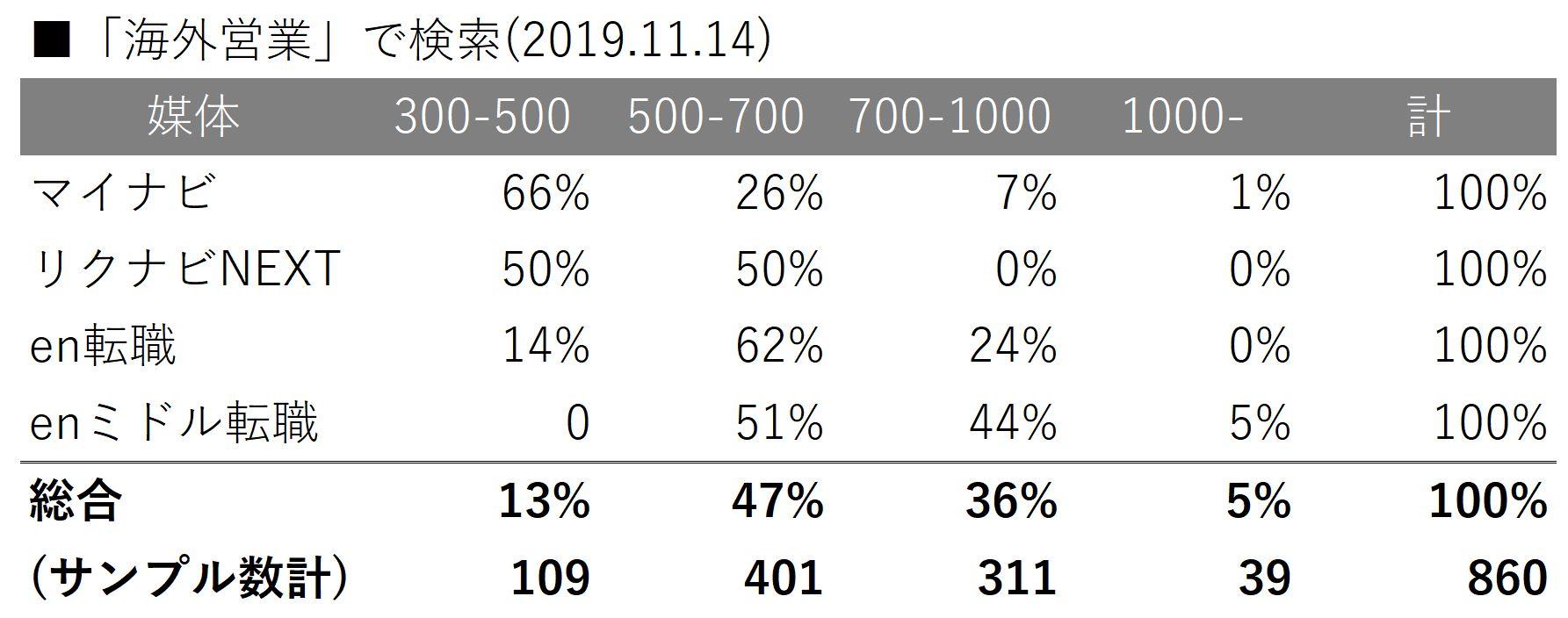 海外営業平均年収チャート