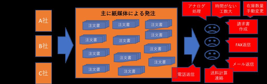 ECオペレーションフロー図のBEFORE